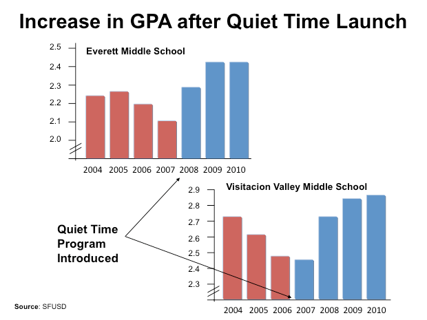 Nota media escolar de los institutos Everett y Visitacion Valley (ambos en San Francisco, EEUU) antes y después del programa de meditación (Fuente: Center for Wellness and Achievment in Education).