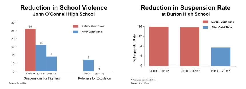 Datos referentes a la violencia escolar y tasa de expulsiones en los Institutos John O´Connell y Burton (ambos en San Francisco, EEUU) antes y después de la introducción del programa de Meditación (Fuente: Center for Wellness and Achievment in Education http://cwae.org/violence_reduction.php).