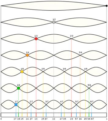 Música y fracciones. Las cuerdas.