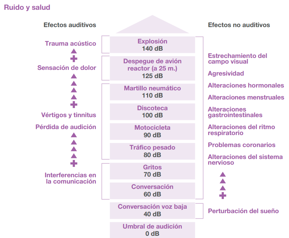 Efectos auditivos y no auditivos del ruido en la salud (Fuente: Ayuntamiento de Madrid).
