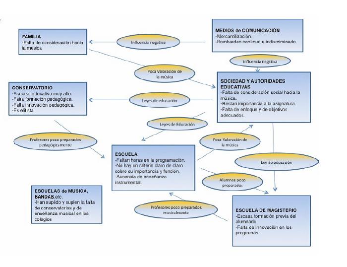Análisis de la situación actual de la Enseñanza de la Música en España (Villanueva Liñan, R., 2014)