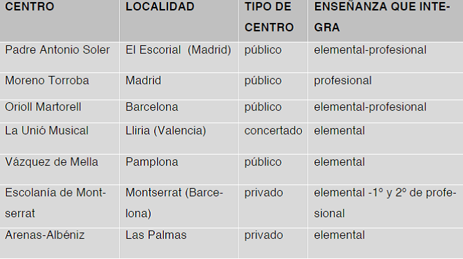 Centros Integrados en España (Fuente: Villanueva Liñan, R. 2014).