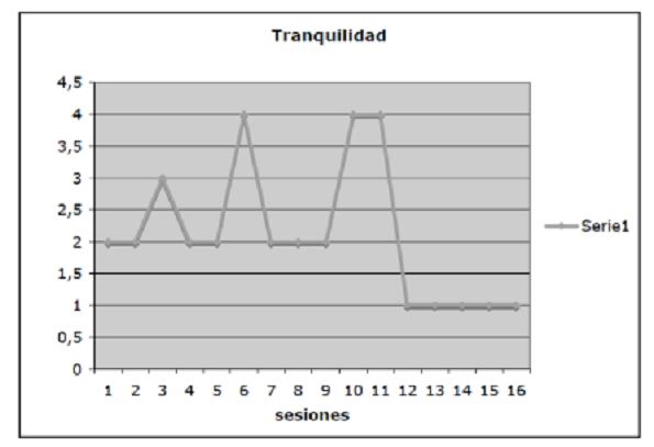 """Tabla de resultados de Fátima en la variable """"Tranquilidad"""" a partir de los registros de cada sesión."""